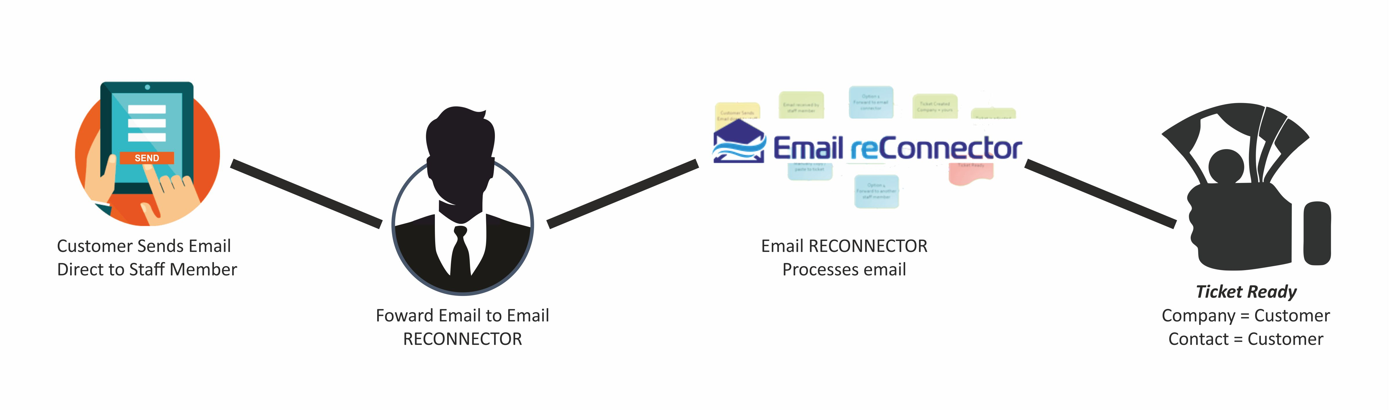 Email reConnector steps